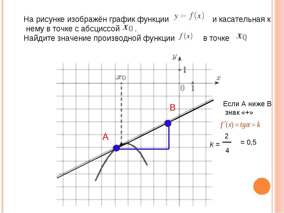 На рисунке изображён график функции  и касательная к нему в т...