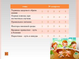 тема№ вопроса Термины здорового образа жизни12345 Первая помощь при не