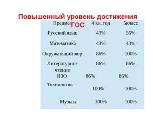 Повышенный уровень достижения ГОС Предмет 4кл. год 5класс Русский язык 43% 5