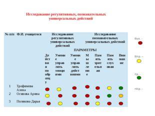 Исследование регулятивных, познавательных универсальных действий Выс. - В/ср