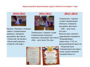 Ведение кружков, факультативов и других занятий за последние 3 года. 2010/201