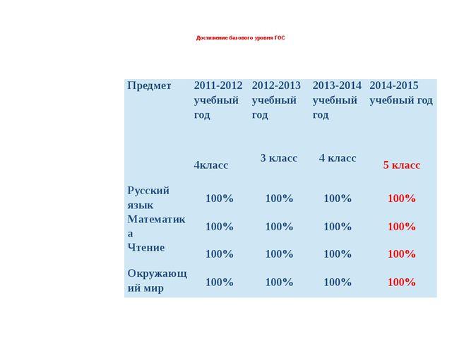 Достижение базового уровня ГОС Предмет 2011-2012 учебный год 2012-2013 учебн...