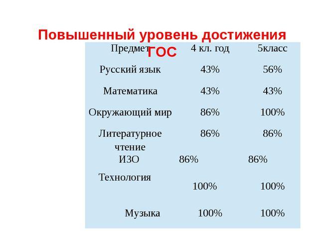 Повышенный уровень достижения ГОС Предмет 4кл. год 5класс Русский язык 43% 5...
