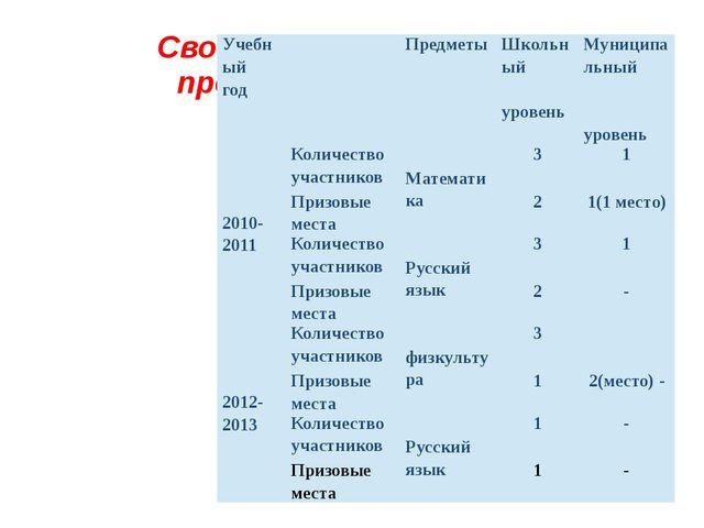 Сводная таблица участия в предметных олимпиадах. Учебный год Предметы Школьны...