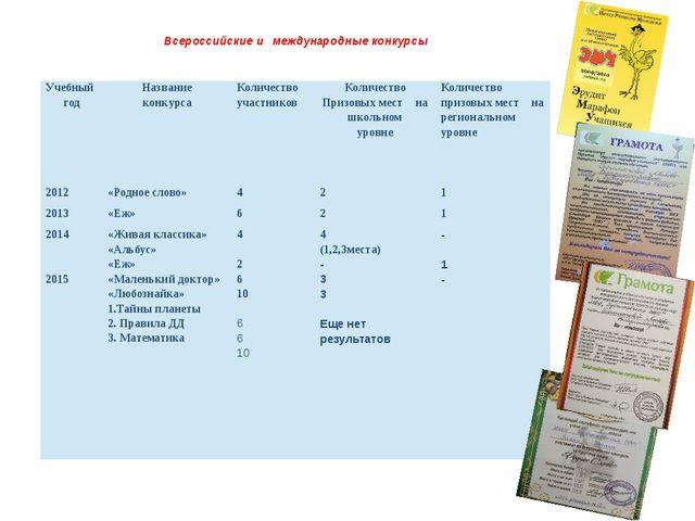Всероссийские и международные конкурсы Учебный год Название конкурса Количе...