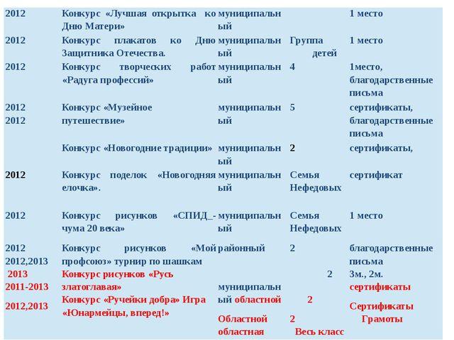 2012 Конкурс «Лучшая открытка ко Дню Матери» муниципальный 1 место 2012 Конку...