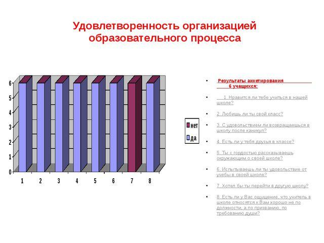Удовлетворенность организацией образовательного процесса Результаты анкетиров...