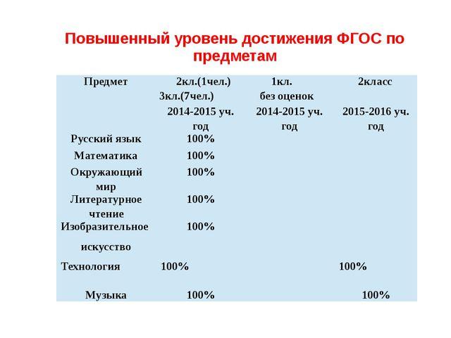 Повышенный уровень достижения ФГОС по предметам Предмет 2кл.(1чел.)1кл. 2клас...