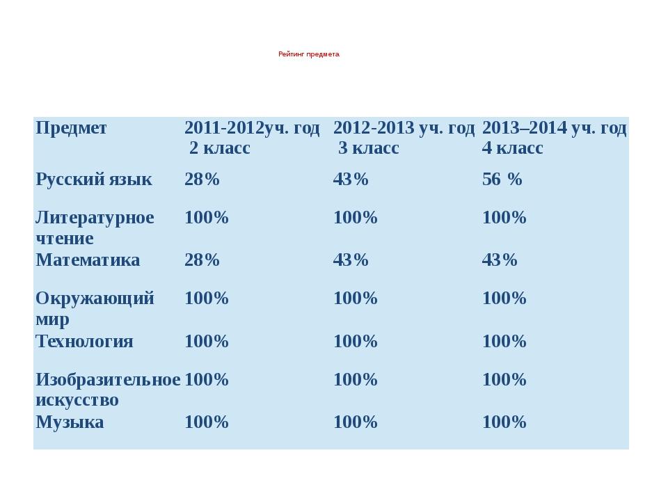Рейтинг предмета  Предмет 2011-2012уч. год 2 класс 2012-2013уч. год 3 класс...