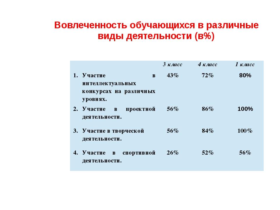 Вовлеченность обучающихся в различные виды деятельности (в%)   3класс 4клас...