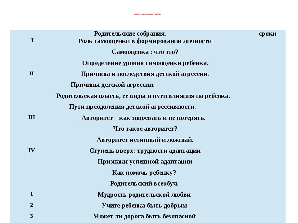 Работа с родителями 4 класс Родительские собрания. сроки Ι Роль самооценки в...