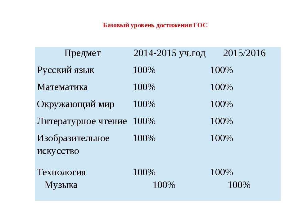 Базовый уровень достижения ГОС Предмет 2014-2015уч.год 2015/2016 Русский язы...