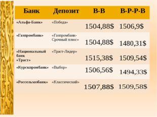 Банк Депозит В-В В-Р-Р-В «Альфа-Банк» «Победа» «Газпромбанк» «Газпромбанк- Ср