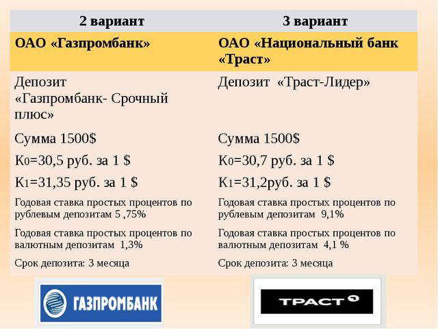 2 вариант 3 вариант ОАО «Газпромбанк» ОАО «Национальный банк «Траст» Депозит...