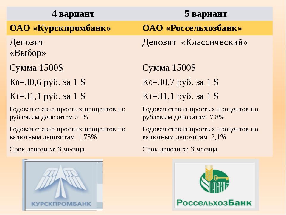 4 вариант 5вариант ОАО «Курскпромбанк» ОАО «Россельхозбанк» Депозит «Выбор» Д...
