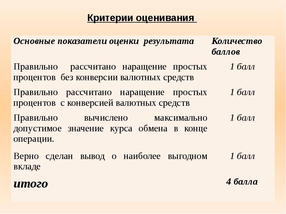 Критерии оценивания Основные показатели оценки результата Количество баллов...