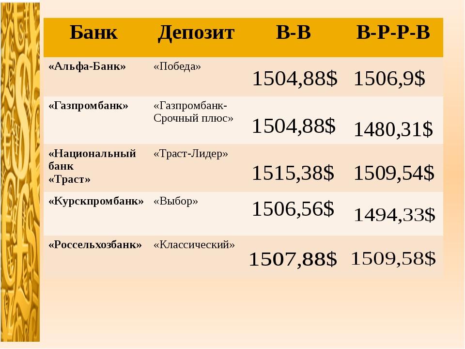 Банк Депозит В-В В-Р-Р-В «Альфа-Банк» «Победа» «Газпромбанк» «Газпромбанк- Ср...