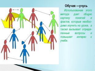 Обучая —учусь Использование этого метода дает общую картину понятий и фактов,
