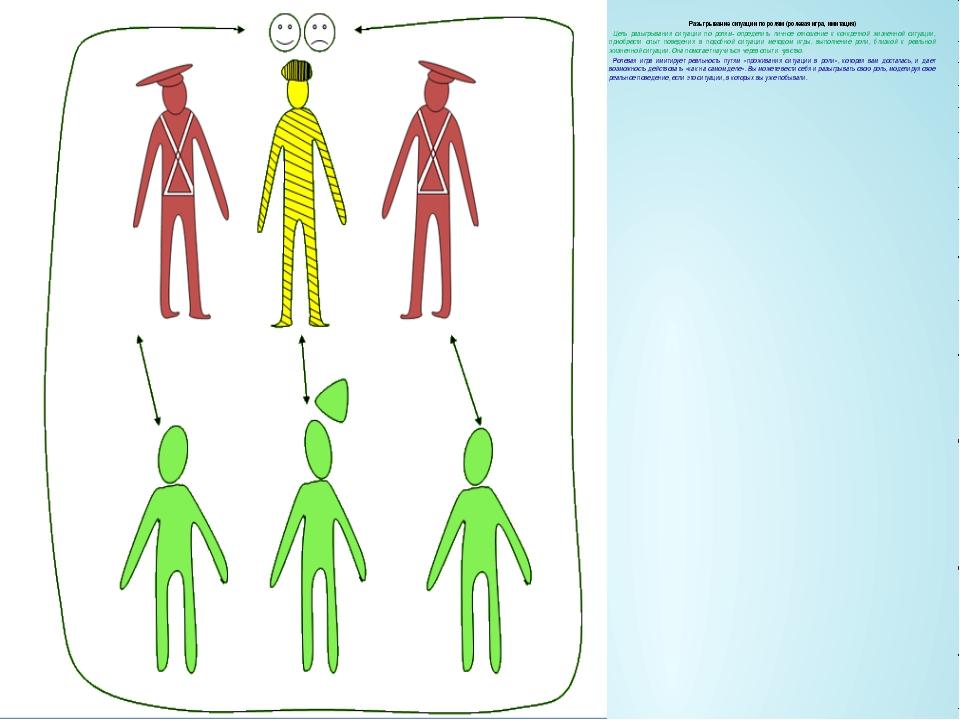 Разыгрывание ситуации по ролям (ролевая игра, имитация) Цель разыгрывания сит...