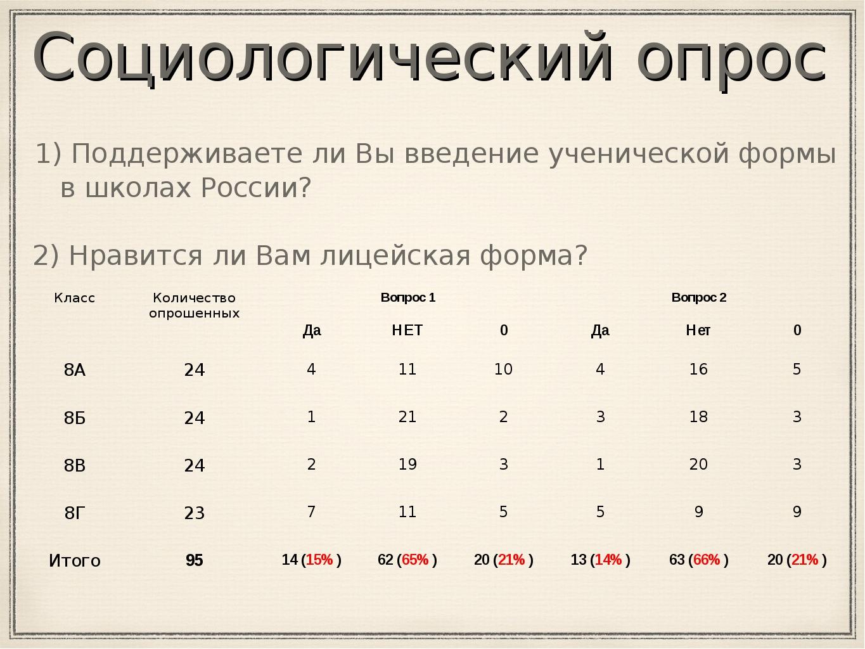 1) Поддерживаете ли Вы введение ученической формы в школах России? 2) Нравит...