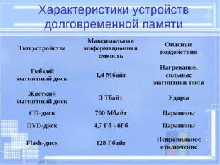 Характеристики устройств долговременной памяти Тип устройстваМаксимальная ин