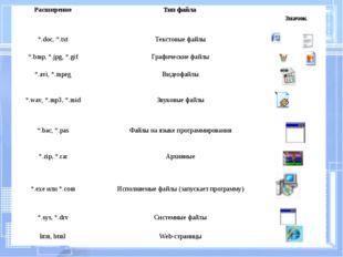 РасширениеТип файла Значок *.doc, *.txtТекстовые файлы *.bmp, *.jpg, *.gi