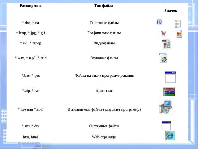 РасширениеТип файла Значок *.doc, *.txtТекстовые файлы *.bmp, *.jpg, *.gi...