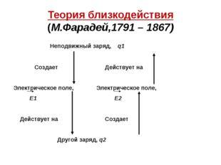 Теория близкодействия (М.Фарадей,1791 – 1867) Неподвижный заряд, q1 Создает Д