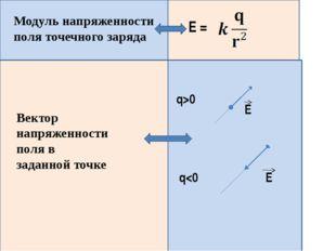 Модуль напряженности поля точечного заряда Е = Вектор напряженности поля в з