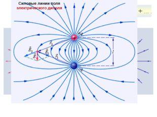 Силовые линии электрических полей Силовые линии кулоновских полей Силовые лин