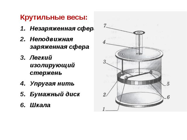 Крутильные весы: Незаряженная сфера Неподвижная заряженная сфера Легкий изол...