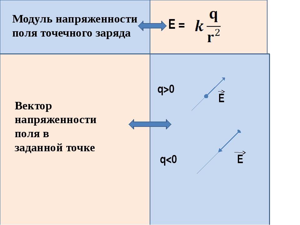Модуль напряженности поля точечного заряда Е = Вектор напряженности поля в з...