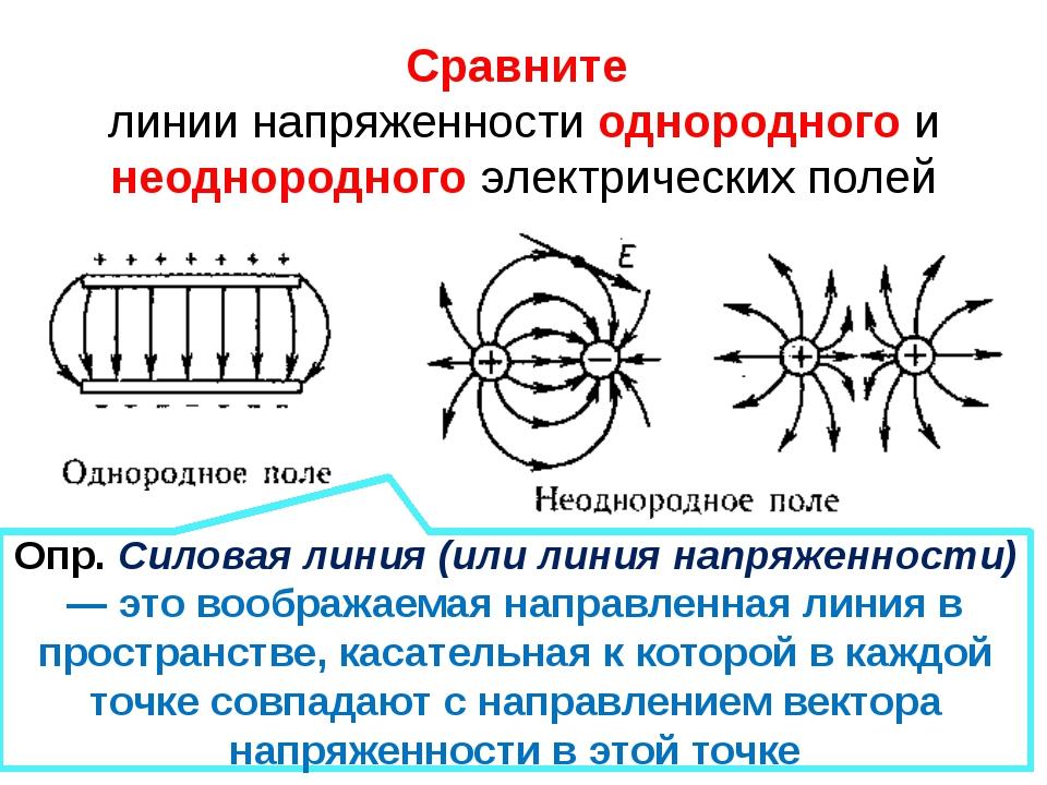 Сравните линии напряженности однородного и неоднородного электрических полей...
