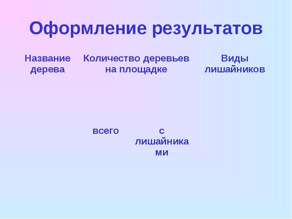 Оформление результатов Название дереваКоличество деревьев на площадкеВиды л...