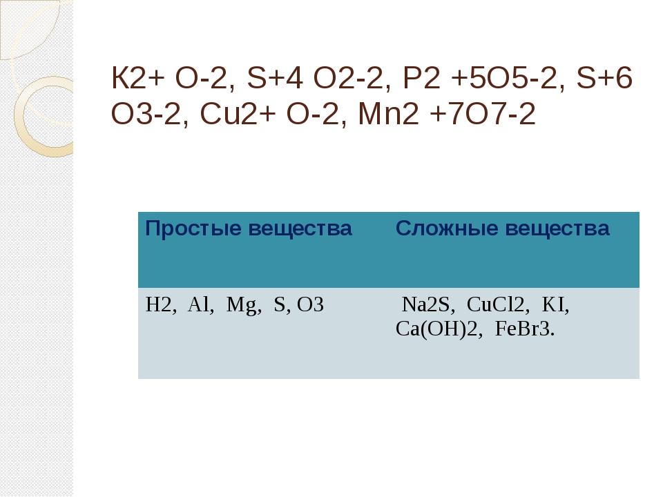 К2+ О-2, S+4 O2-2, P2 +5O5-2, S+6 O3-2, Cu2+ O-2, Mn2 +7O7-2 Простые вещества...