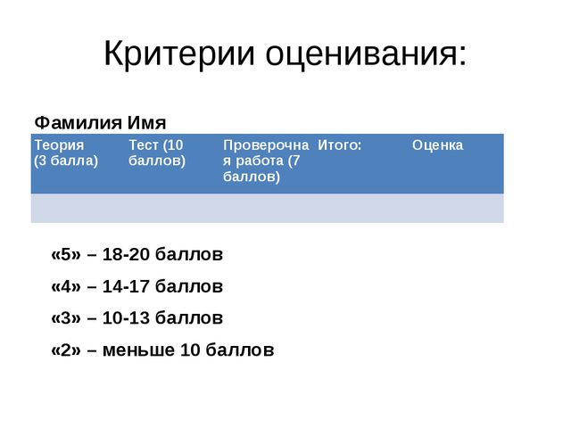 Критерии оценивания: Фамилия Имя «5» – 18-20 баллов «4» – 14-17 баллов «3» –...
