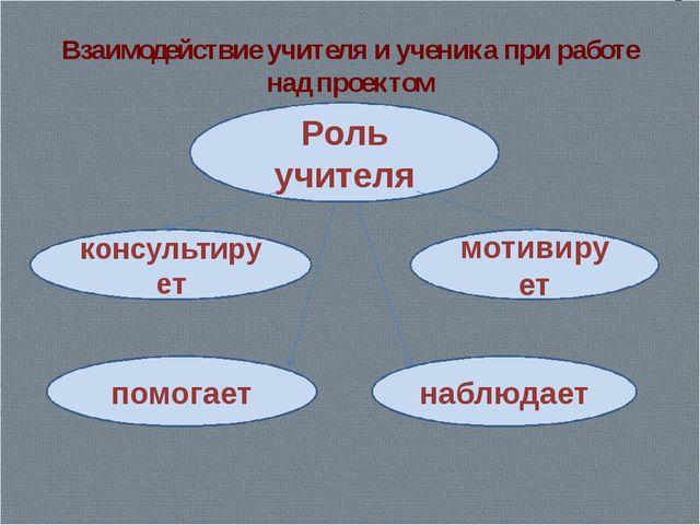 Взаимодействие учителя и ученика при работе над проектом Роль учителя консуль...