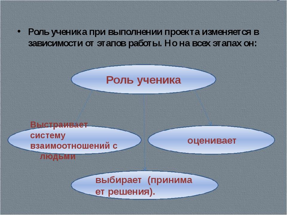 Роль ученика при выполнении проекта изменяется в зависимости от этапов работ...
