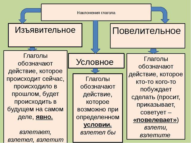 Наклонения глагола Изъявительное Повелительное Условное Глаголы обозначают д...