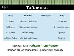 Таблицы: Таблицы типа «объект – свойство» Каждая строка относится к конкретно
