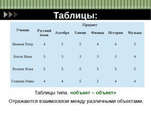 Таблицы: Таблицы типа «объект – объект» Отражаются взаимосвязи между различны