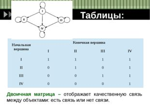 Таблицы: Двоичная матрица – отображает качественную связь между объектами: ес