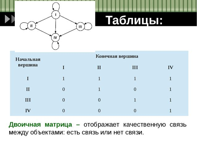 Таблицы: Двоичная матрица – отображает качественную связь между объектами: ес...