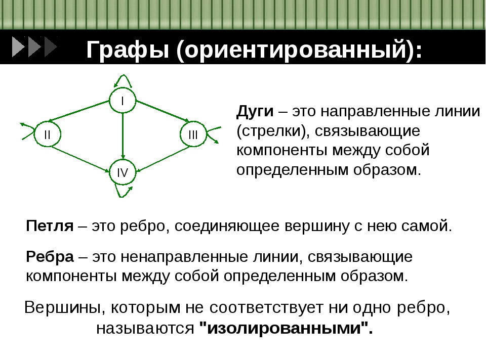 Графы (ориентированный): Дуги – это направленные линии (стрелки), связывающие...