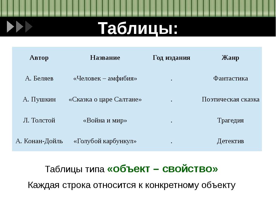 Таблицы: Таблицы типа «объект – свойство» Каждая строка относится к конкретно...