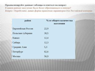 Проанализируйте данные таблицы и ответьте на вопрос: В каком районе населени