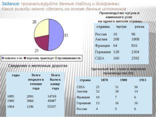 Задание: проанализируйте данные таблиц и диаграммы. Какие выводы можно сделат