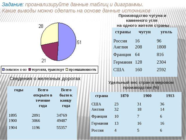 Задание: проанализируйте данные таблиц и диаграммы. Какие выводы можно сделат...