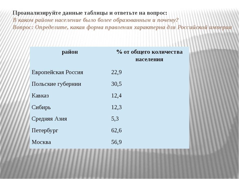 Проанализируйте данные таблицы и ответьте на вопрос: В каком районе населени...