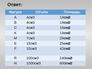 Ответ: Фигура Объём Площадь А 4см3 18см2 В 4см3 18см2 С 4см3 16см2 К 4см3 18с